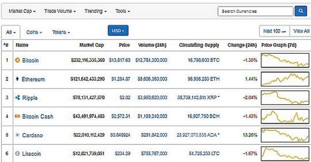 a bitcoinok nem jönnek